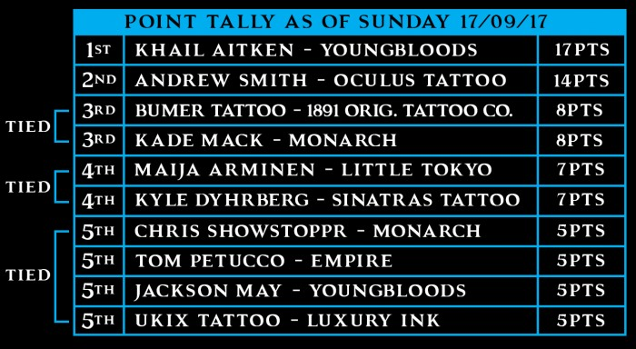 Australian Tattoo Series 2017
